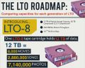 LTO8 LTO-8 data media IBM HP Sony Fujifilm Quantum